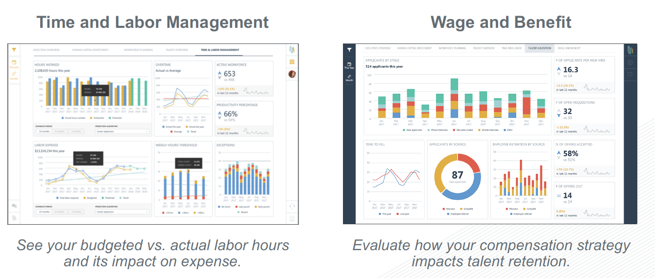HCM Analytics for Time and Labor and  by Inflection HR