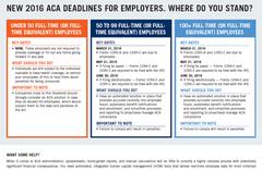 ACA Deadlines for Employers
