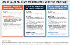ACA Deadlines for Employers